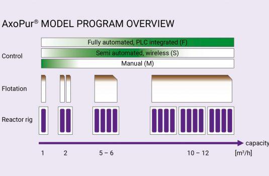 Axolot_Modellprogram_EN